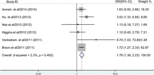 Forest plot showing the effect of vitamin D deficiency on hospital mortality. OR, odds ratio.