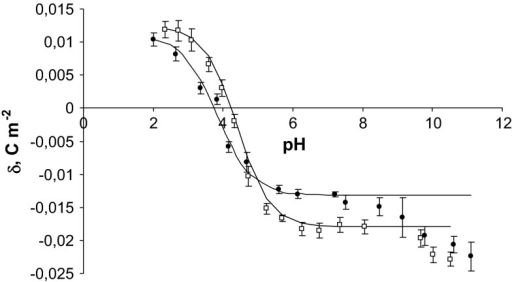 pH dependence of surface charge density of erythrocytes: filled circle control, unfilled square fatal carbon monoxide poisoning (the experimental values are indicated by points and the theoretical values by the curve)