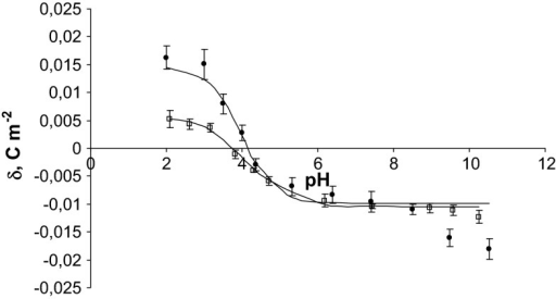 pH dependence of surface charge density of thrombocytes: filled circle control, unfilled square fatal carbon monoxide poisoning (the experimental values are indicated by points and the theoretical values by the curve)