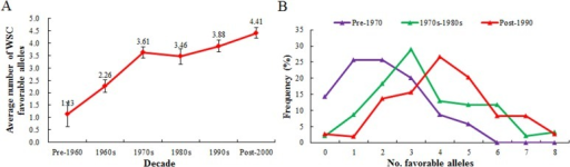 Accumulation (A) and frequency distribution (B) of 16 favorable alleles in modern varieties from different decades.Bars indicate 2×SE.
