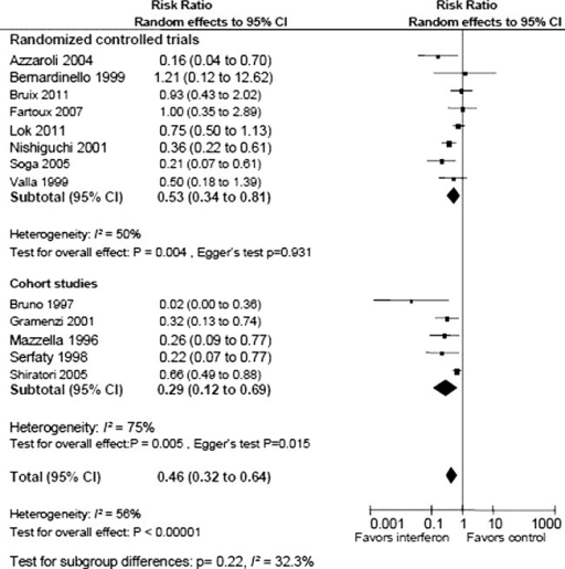 Random effects meta-analysis of randomised trials and cohort studies onantiviral therapy versus no intervention for development of hepatocellularcarcinoma (HCC) in hepatitis C-related cirrhosis or fibrosis.