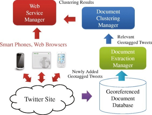 System overview of the proposed application. In the system, the application server has three main managers: DocumentExtractionManager, DocumentClusteringManager, and WebServiceManager. A georeferenced document database is constructed on the application server. We can observe bursty local areas of emergency topics through a Web application interface and an Android application interface.