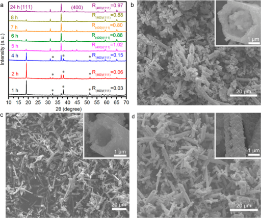 Time dependent morphological and crystal structure evolution of QNHMs.The samples were fabricated by hydrothermal treatment of 0.8 g Ni(NO3)2∙6H2O and 3.2 g Co(NO3)2∙6H2O in 60 mL of ammonia solution (8.3%w/w) at 230 °C for 1–24 h. (a) XRD measurements at various stages, and here some peaks marked with asterisk (*) represent β-Co(OH)2 phase. (b), (c) and (d) Typical SEM images of QNHMs at the reaction time of 1 h, 2 h, and 5 h, respectively.