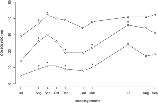 Dynamics of IgG antibody response against sand fly salivary proteins in dogs naturally exposed to P. perniciosus over two years in endemic foci.Canine sera were tested by ELISA for the antibodies recognizing SGH (open circle), rSP03B protein (open diamond) and combination of rSP03B+rSP01 proteins (open square). Data are presented as median values for each sampling month. Asterisk represents significant change in the median compared to previous sampling. ODx100 = optical density multiplied by 100.