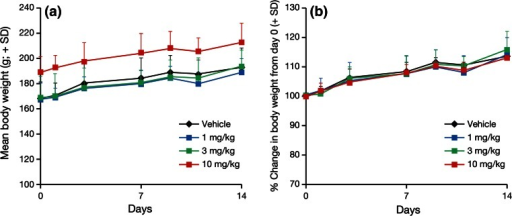 Effects of TAK-733 on the body weight of A549 tumor-bearing rats. A549 tumor-bearing rats were orally administered TAK-733 (1, 3, 10 mg/kg) or vehicle once daily for 2 weeks. Data are shown as mean + standard deviation (SD) (n = 8/group). Black, blue, green and redlines and markers indicate the vehicle, and TAK-733 1, 3, and 10 mg/kg dosage groups, respectively. Left body weight (g), right percentage change in body weight from day 0