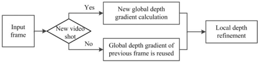 Flowchart of the depth map generation method.