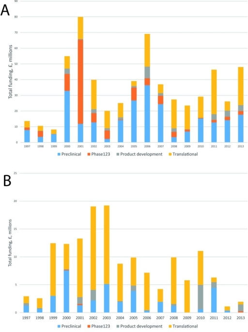 Investments on HIV (A) and other sexually–transmitted infection (B) research awarded to the UK over time and by type of science (x1 HIV and x2 STI cross–disciplinary studies not shown here).