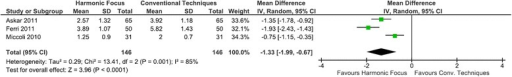 Forest plot of meta-analysis results for post-operative pain (VAS)