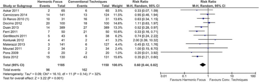 Forest plot of meta-analysis results for transient hypocalcemia