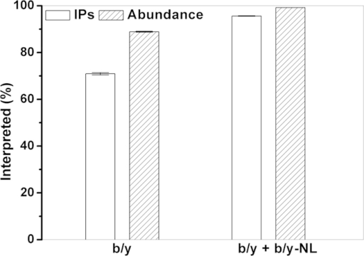 Interpreted isotopic peaks and abundance of the myoglobin HCD spectra when two incremental combinatorial ions series, b/y and b/y + b/y-NL (including a and a-NL), are searched separately.The error bars arise from three technical replicates. IPs = Isotopic Peaks.
