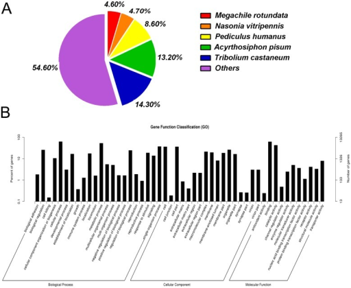 Annotation summaries for S. furcifera head unigenes.(A) Species distribution of unigenes with the best hit annotation terms in the NR database. (B) Gene ontology (GO) classifications of S. furcifera unigenes.