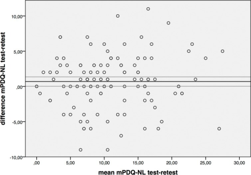Bland Altman plot with 95% confidence interval (CI).Vertical axis: difference between mPDQ test and retest. Horizontal axis: mean mPDQ-NL when combining test and retest. The horizontal line represents the mean difference between test and retest. The gray lines represent the 95% CI of this mean difference. Notice that the 95% CI approaches 0.00.