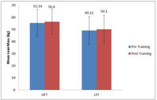 Mean change in lean body mass (kg) from pre to post training. Not significant from pre training (p > 0.05).