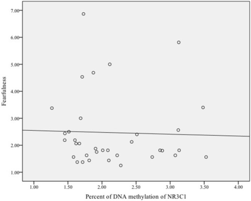 Scatterplot of the association between DNA methylation of the glucocorticoid receptor gene (NR3C1) and fearful temperament at 5 months among male infants.