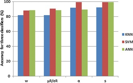 The bar chart of accuracy for four features used KNN, SVM and ANN classifier