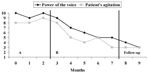 Results for patient 2. A, baseline; B, intervention.