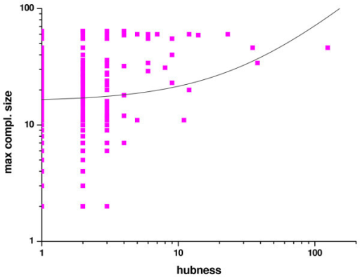 "The maximum complex size each E. coli protein occurs in, as a function of its ""hubness"". Only those E. coli proteins are presented here that appear in both pairwise interactions and complexes in the IntAct database (852 proteins altogether). For each protein the size of the largest complex it appears in is presented as the function of the number of interacting partners in pairwise interactions. Data are presented on a log-log scale. The fitted curve represents a linear relationship but a negligible one, apparent from the very small value of R2, 0.02."