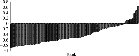 Rank-ordered distribution of electrostatic complementarity. The linear correlation coefficient of electrostatic potentials for different interacting partners is presented for 72 structures. In the vast majority of cases there is an anticorrelation of potential consistent with a marked electrostatic complementarity.