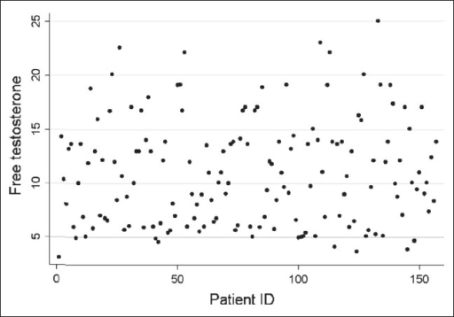 Scatter plot of free testosterone for each patient
