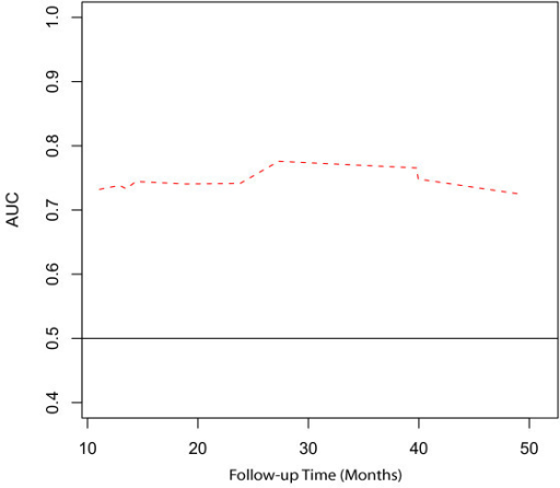 The predictive accuracy of the GGI estimated using time-dependent area under the curve (AUC) of the ROC curves.