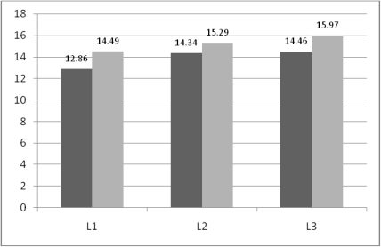 Cross cultural life satisfaction scores across levels of laughter. L1=LEVEL ONE; L2=LEVEL TWO; L3=LEVEL THREE.