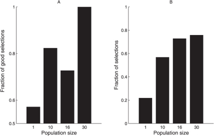 Shelter selection frequency.(A) Fraction of replicates ending with good selection (i.e. selection of the darkest shelter) according to population size ( = discrimination efficiency); (B) Fraction of replicates ending with the selection of one of the two shelters according to population size ( = ability to make a choice) (see SI 2 for statistical criteria of selection).
