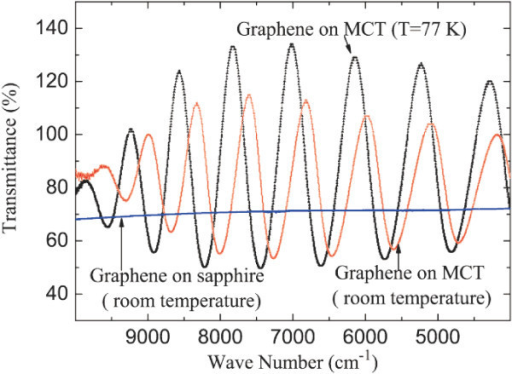 Infrared transmission spectrum for 5-10 layers of graphene on thin MCT wafer at room temperature and 77 K. The transmittance for graphene film on sapphire at room temperature is shown as a reference.