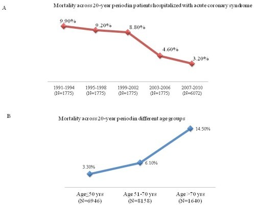 Trends in in-hospital mortality rates over the study period.