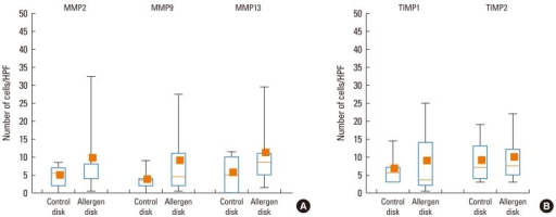 The numbers of MMP-2+, MMP-9+, MMP-13+, TIMP-1+, and TIMP-2+ cells in the nasal mucosa of PAR patients at 12 hr after NAC with HDM allergen disks versus control disks. Immunohistochemistry using the APAAP method was performed as described in the Materials and Methods section. Positively stained cells in an area of 0.202 mm2 were counted at ×400 HPF. Box plots represent the median values with 25 and 75% interquartiles. Error bars represent the 10th and 90th percentiles; the squares indicate the means. (A) At 12 hr post-NAC, there was no difference in the number of MMP-2+, MMP-9+, or MMP-13+ cells between HDM-exposed and control-exposed nasal mucosa (n=10). (B) At 12 hr post-NAC, there was no difference in the number of TIMP-1+ or TIMP-2+ cells between HDM-exposed and control-exposed nasal mucosa (n=10).