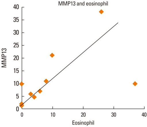 Correlation between MMP-13+ cells and eosinophils in the nasal mucosa of PAR patients. The number of eosinophils was strongly correlated with the number of MMP-13+ cells at 12 hr after NAC with HDM allergen disks (r=0.75, P<0.05, by Spearman's rank correlation coefficient; n=10).