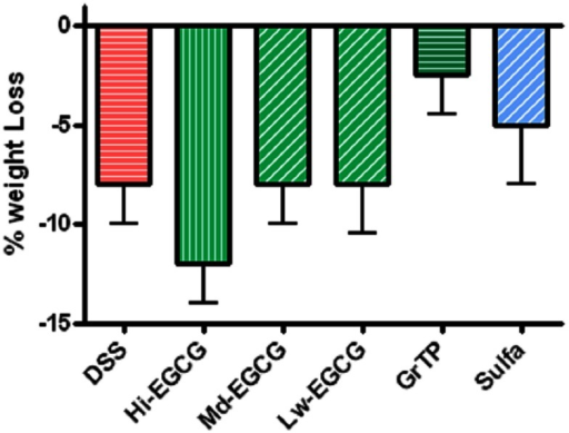 Percent body weight loss in DSS-induced colitis compared to the normal control animals. Colitic mice lost body weight and animals on High dose EGCG therapy showed the most weight loss. Mid and Low doses of EGCG had no effect on body weight. In contrast, GrTP and Sulfasalazine partially improved the body weight loss.