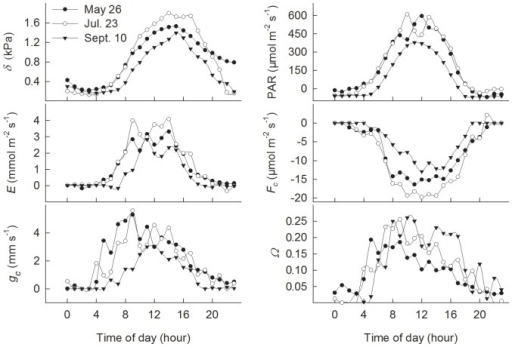 Diurnal changes in evapotransipiration (E), CO2 flux (Fc), surface conductance (gc), decoupling coefficient (Ω), vapour pressure deficit (δ) and radiation (PAR) in a Scots pine forest ecosystem on 3 typical clear days on May 26, July 23 and September 10, 2003.