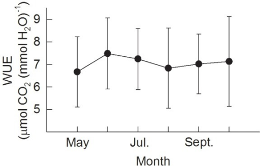 Water use efficiency (WUE) from May to September, calculated on the basis of a dry surface (PAR >200 µmol m−2 s−1, with zero precipitation above and under the canopy).Values are monthly averages. The error bars represent standard deviation.