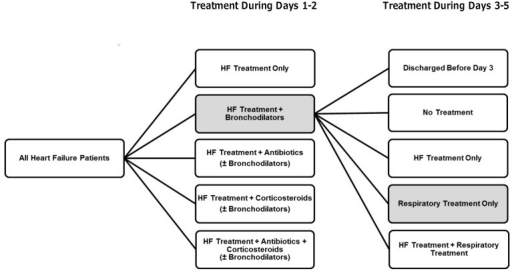 Longitudinal treatment pathways.A sample pathway is shown for a patient who receives treatment for heart failure and bronchodilators during the first 2 hospital days and acute respiratory treatment only during hospital days 3 through 5. Acute respiratory treatment includes treatment with short-acting inhaled bronchodilators, antibiotics, or corticosteroids. Within each time period, treatment groups are mutually exclusive and inclusive of all patients. HF, heart failure.