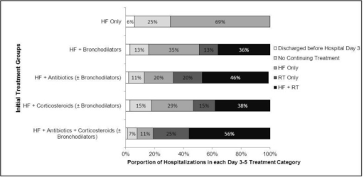 Daily treatment during hospital days 3 through 5 for patients in each initial treatment group.Percentages reflect the division of patients within each of the 5 initial treatment groups into 1 of 5 continuing treatment pathways. Pathways are mutually exclusive and exhaustive of all patients within the study sample. Non-labeled categories have percentages less than 5%. The 5 initial treatment groups were defined by the receipt during the first 2 hospital days of (1) heart failure treatment only (HF only); (2) heart failure treatment plus inhaled bronchodilators only (HF + Bronchodilators); (3) heart failure treatment plus antibiotics with or without inhaled bronchodilators (HF + Antibiotics (± Bronchodilators)); (4) heart failure treatment plus corticosteroids with or without inhaled bronchodilators (HF + Corticosteroids (± Bronchodilators)); or (5) heart failure treatment plus antibiotics and corticosteroids with or without inhaled bronchodilators (HF + Antibiotics + Corticosteroids (± Bronchodilators)). Treatment during hospital days 3 through 5 could fall into 1 of the 5 following categories: (1) discharge after hospital day 2 so ineligible for continuing therapy; (2) no daily heart failure or respiratory treatments during days 3 through 5; (3) daily heart failure treatment only (HF only); (4) daily acute respiratory treatment only (RT only); and (5) daily heart failure treatment plus daily acute respiratory treatment (HF + RT). HF, heart failure; RT, respiratory therapy.