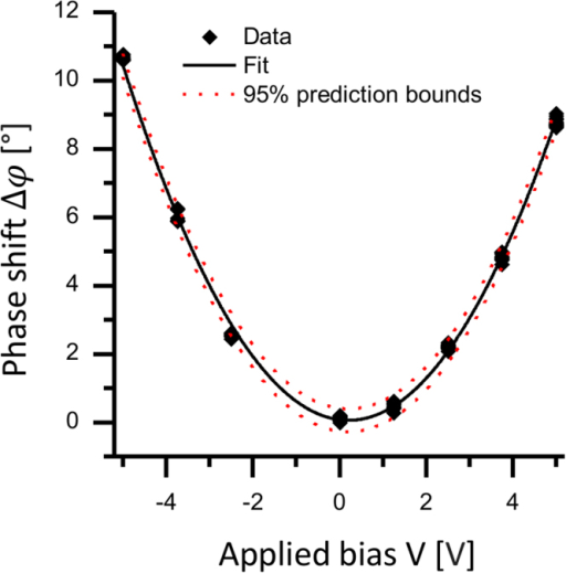 Calibration parabola build from 86 (V, Δφ) data points extracted from a homogenous region consisting of a single ITO grain.The 95% prediction bounds are shown in the plot. Fitted values are: a = 0.383 [°V−2] and b = 0.18 [V]. Standard errors based on 95% prediction bounds are: Ea = 0.004 [°V−2] and Eb = 0.01 [V].