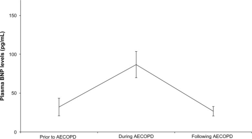 Longitudinal comparisons of plasma BNP levels in 15 subjects before AECOPD, during AECOPD and after AECOPD.Note: Bars indicate standard errors.Abbreviations: AECOPD, acute exacerbations of chronic obstructive pulmonary disease; BNP, B-type natriuretic peptide.