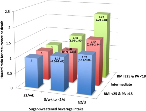 Multivariate hazard ratios for cancer recurrence or death according to combinations of body mass index, physical activity, and sugar-sweetened beverage intake (3 categories).BMI = body mass index in kg/m2; PA = physical activity in MET-hours per week; wk = week, d = day. Intermediate = BMI≥25 kg/m2 and PA≥18 MET-hours per week or BMI<25 kg/m2 and PA<18 MET-hours per week.
