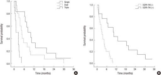 Overall survival according to combined modality treatment (A) and use of EGFR-TKI after diagnosis of leptomeningeal metastasis (B) in NSCLC patients.