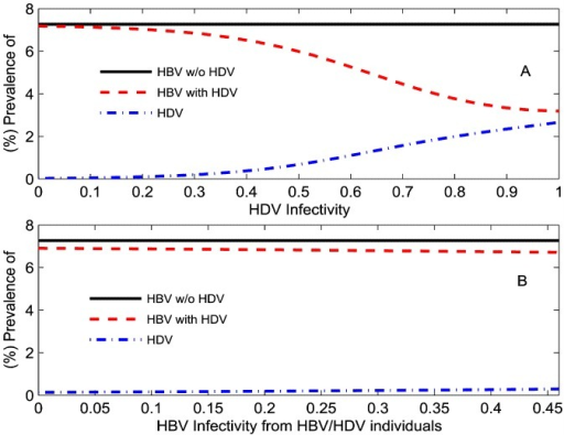 How one virus infectivity impacts the other.(%) HBV and (%) HDV prevalence in the total population during HBV mono-infection (solid black line) and dual HBV-HDV epidemics (dotted red line and dashed dotted blue line) at  years relative to: (A) values of infectivity of acute HDV infection () on the x-axis with  also varying as ; (B) levels of suppression by HDV on the transmission of HBV in those dually infected individuals () on the x-axis with  also varying as .
