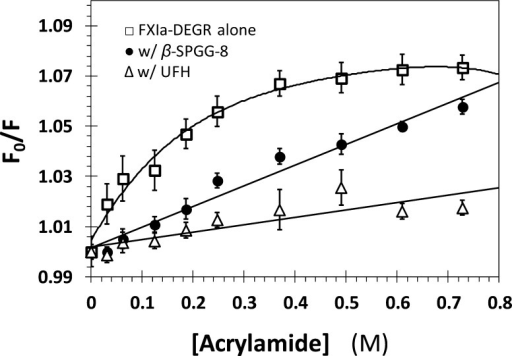 Quenching of dansyl fluorescenceof DEGR-factor XIa by acrylamidein the absence (□) and presence of 20 μM β-SPGG-8(●) and 20 μM UFH (Δ). Fluorescence intensity at547 (λEX = 345 nm) was recorded following sequentialaddition of acrylamide. Solid lines represents fits to the data usingeither eq 2 (●, Δ) or 3 (□).