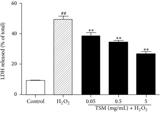 Effect of TSM on the LDH leakage in H2O2-treated PC12 cells. The cells were treated with 200 μmol/L H2O2 and 0.05, 0.5, and 5 mg/mL TSM with 200 μmol/L H2O2. The values given are the mean ± SEM (n = 6). #P ≤ 0.05 and ##P ≤ 0.01 as compared with the control group; *P ≤ 0.05 and **P ≤ 0.01 as compared with the H2O2 group.
