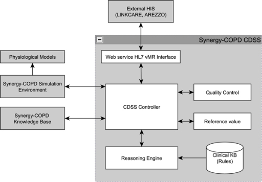 CDSS architecture depicting internal modules, external user HIS, and external supporting Synergy-COPD systems.