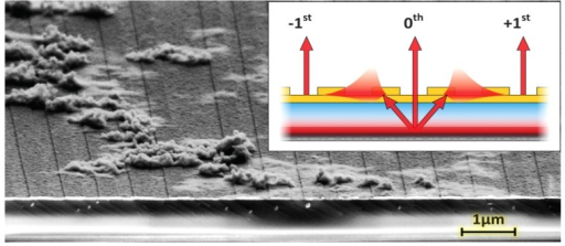 Working principle of the quantum well-surface plasmon resonance (QW-SPR) device. The SEM image presents a grazing angle view of a device sequentially exposed to solutions of neutravidin, biotinylated polyclonal IAV-H3N2 antibodies and capsids of IAV-H3N2. The Au grating is visible on the surface, under which a SiO2 layer is deposited atop the GaAs-AlGaAs QW. Inset: Broadband and uncollimated NIR light is emitted from the QW to couple a continuum of SP modes on the surface, since conditions for SPR are concurrently met for a range of E(kll). The propagating modes can then diffract, mainly through the ±1st orders, to be measured by the microscope [9].