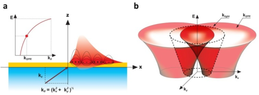 (a) Broadband uncollimated induction of SPR. At a given energy, E, and specific wavevector kll = kSPR, electromagnetic charge fluctuations in the form of surface plasmons can be coupled at a metal-dielectric interface. Changing the input energy will modify the required kll to couple a resonance. As such, there is a continuous dispersion relation E(kSPR) for the resonant coupling of the surface plasmons (inset); (b) Since kll can take any direction (, ) on the surface, the SPR dispersion in the E(kx, ky) space generates a cone-like shape surface. Note that under normal circumstances kSPR > klight. This SPR dispersion is thus scattered within the light cone by the surface corrugation, through the ±1st diffraction order of a grating for example, to be measured by a microscope in the far field [9,13].