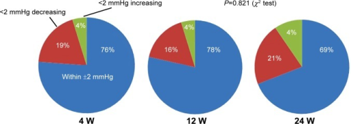 Differences in IOP versus baseline. Almost three quarters of the patients were within 2 mmHg at each time point. The distribution of the three groups was similar during the follow-up period.Abbreviations: IOP, intraocular pressure; W, weeks.