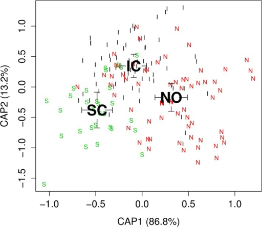 Otolith shape of samples from three herring populations in the NE-Atlantic using Canonical analysis of Principal Coordinates with the Wavelet coefficients.Canonical scores on the first two discriminating axes CAP1 and CAP2 are shown. Black letters represent the mean canonical value for each population, Iceland (IC), Norway (NO) and Scotland (SC) and smaller letters represent individual fish showing the first letter of each population. Interval surrounding the mean canonical values present one standard error (mean +/- 1SE).