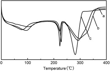 DSC curves of PVA nanofibers (a) as-spun, (b) after thermal treatment, and (c) coated with Fe3O4 magnetic nanoparticles.