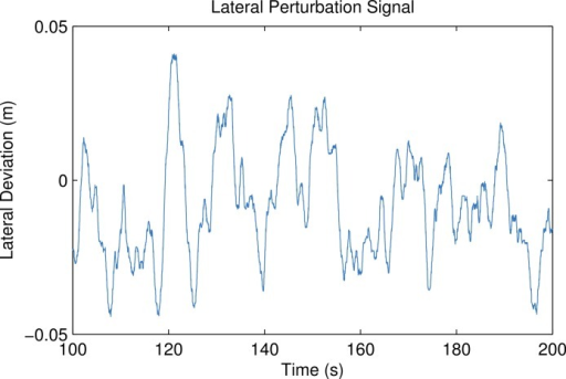 The measured lateral deviation of the treadmill base from trial 6.Generated by src/lateral_perturbation_plot.m.