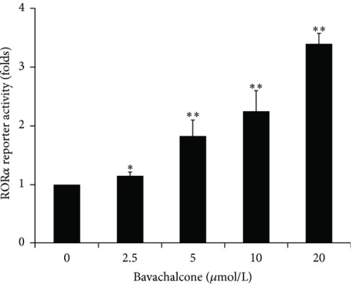 Bavachalcone-activated RORα reporter luciferase activity. Transient transfected HEK293 cells containing RORα (3× RORE) reporter luciferase plasmids were stimulated with the indicated doses of bavachalcone for 16 h. The cells were lysed and analyzed for luciferase activity (n = 3). Data are expressed as the mean ± SD. ∗P < 0.05 versus vehicle control; ∗∗P < 0.01 versus vehicle control.